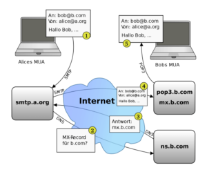 Working of IMAP and POP