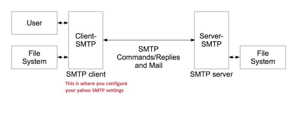 Overview of how SMTP works
