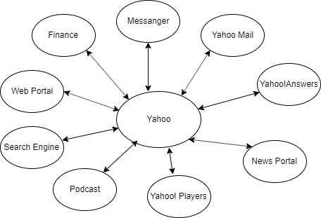Yahoo and Its services